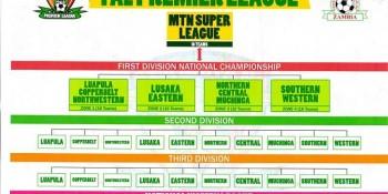 New Super League Structure